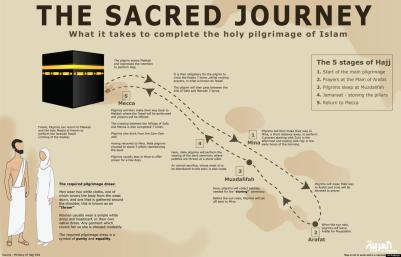 steps of hajj